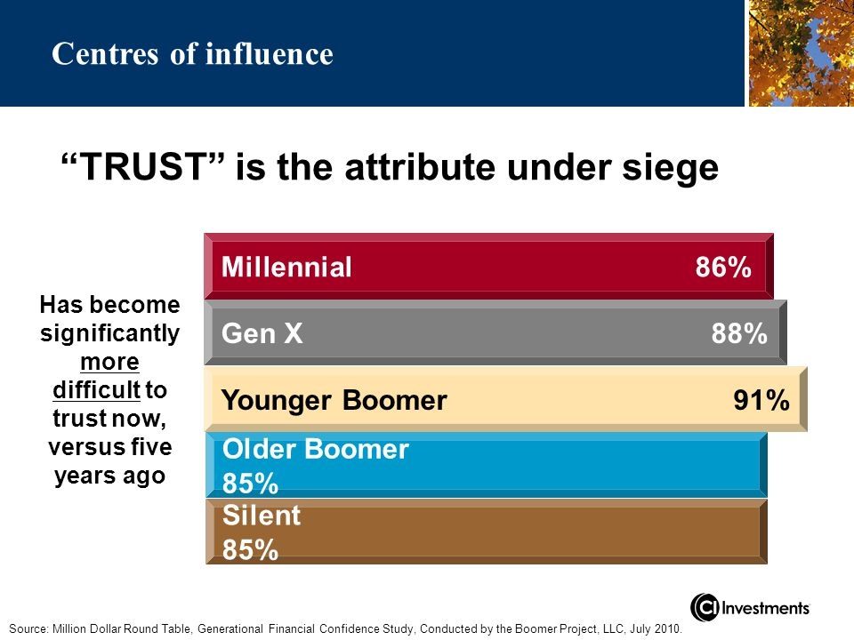 TRUST is the attribute under siege Source: Million Dollar Round Table, Generational Financial Confidence Study, Conducted by the Boomer Project, LLC, July 2010.