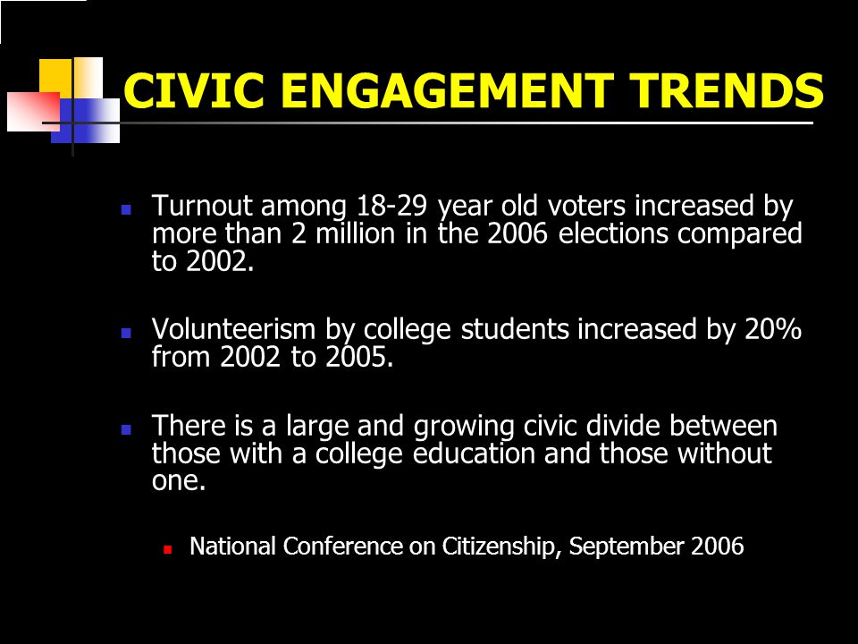 CIVIC ENGAGEMENT TRENDS Turnout among 18-29 year old voters increased by more than 2 million in the 2006 elections compared to 2002.