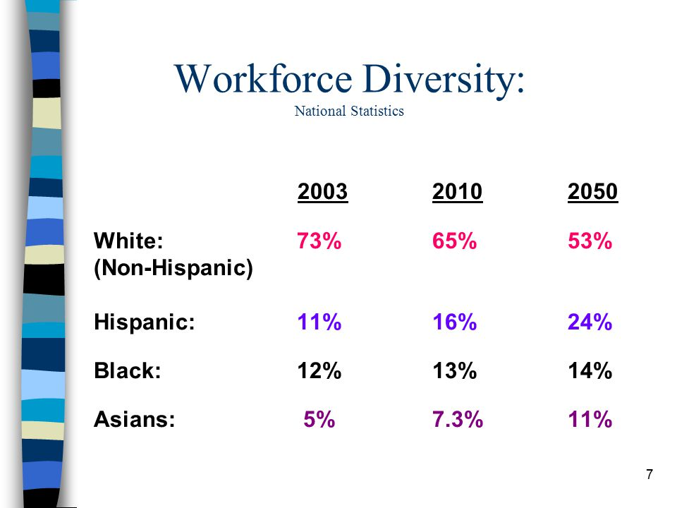 7 200320102050 White:73%65%53% (Non-Hispanic) Hispanic: 11%16%24% Black:12%13%14% Asians: 5%7.3%11% Workforce Diversity: National Statistics