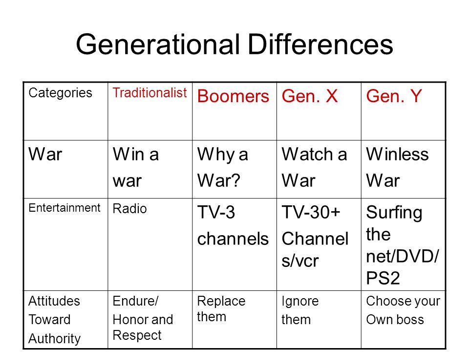 Generational Differences CategoriesTraditionalist BoomersGen.