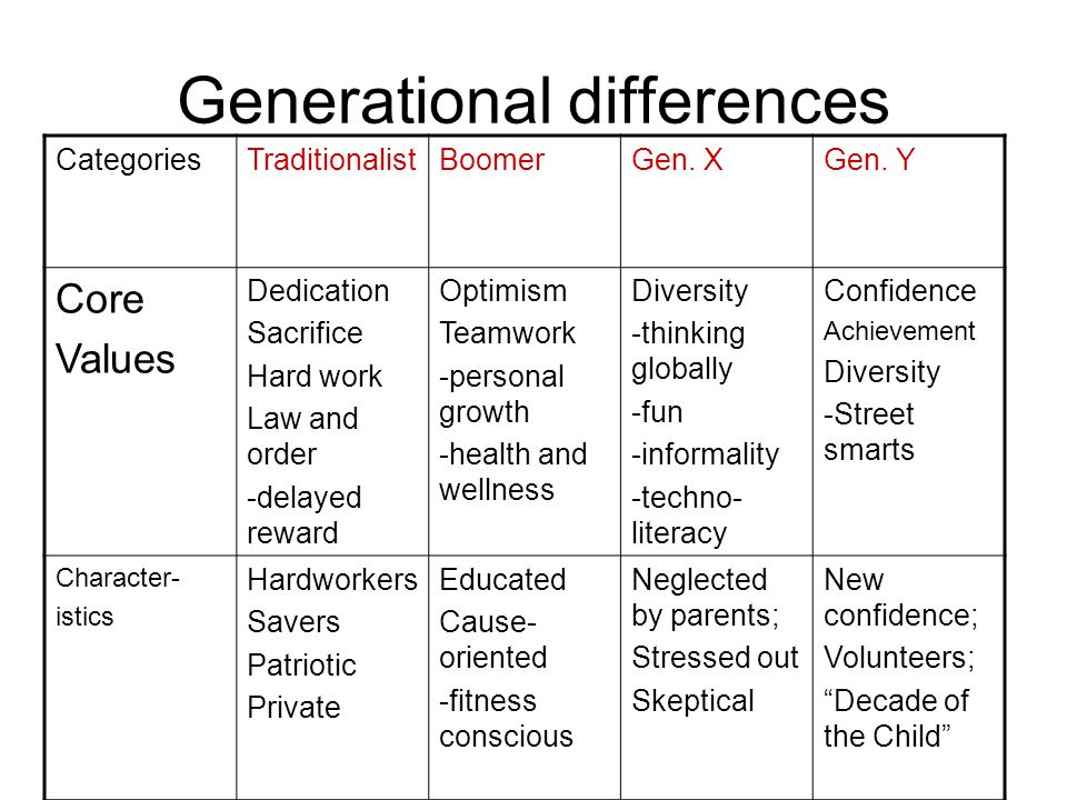 Generational differences CategoriesTraditionalistBoomerGen.