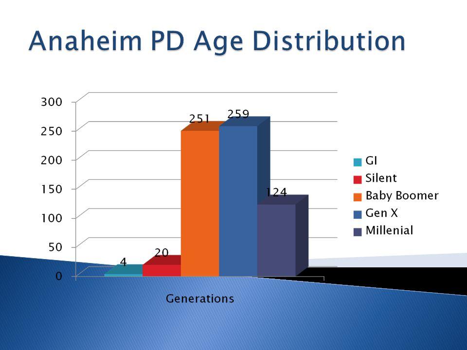  1% GI Generation  3% Silent  38% Baby Boomer  39% Gen X  19% Millennial  Oldest Employee born in 1924  Youngest Officer born in 1986 Anaheim PD