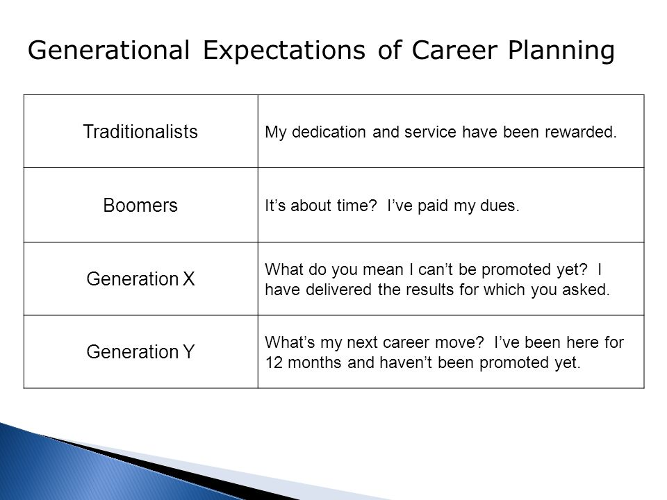Generational Expectations of Career Planning Traditionalists My dedication and service have been rewarded.