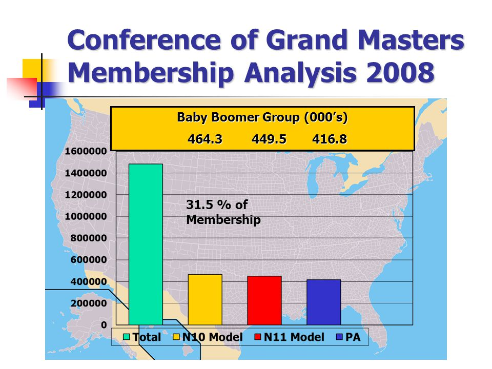 Conference of Grand Masters Membership Analysis 2008 Baby Boomer Group (000's) 464.3 449.5 416.8 464.3 449.5 416.8 31.5 % of Membership