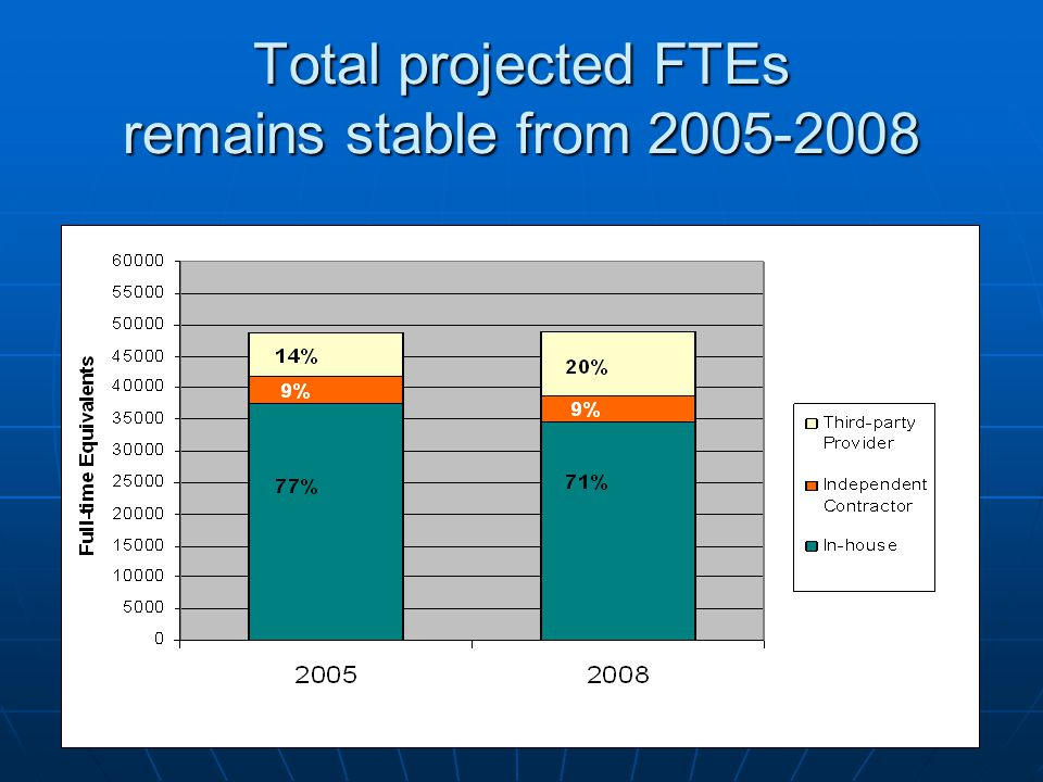 Total projected FTEs remains stable from 2005-2008