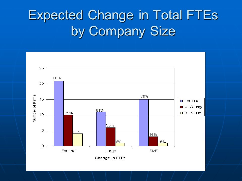 Expected Change in Total FTEs by Company Size
