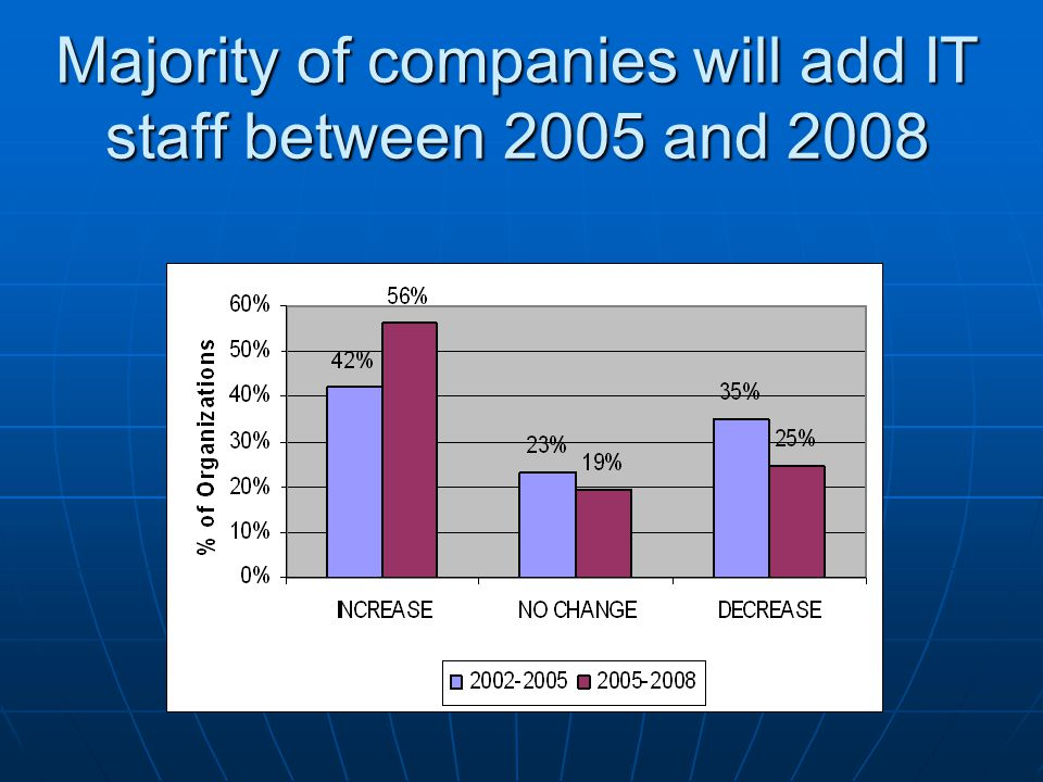 Majority of companies will add IT staff between 2005 and 2008