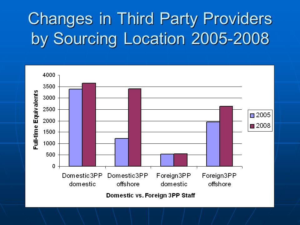 Changes in Third Party Providers by Sourcing Location 2005-2008