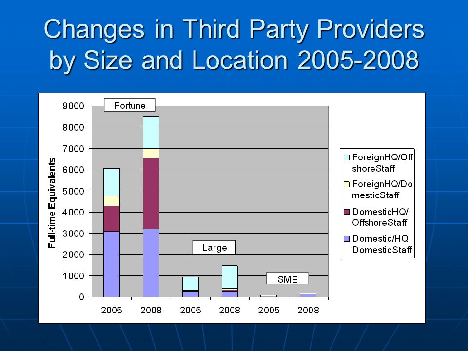 Changes in Third Party Providers by Size and Location 2005-2008