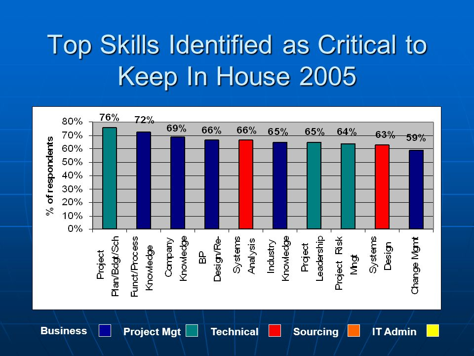 Top Skills Identified as Critical to Keep In House 2005 Business Project MgtTechnicalSourcingIT Admin