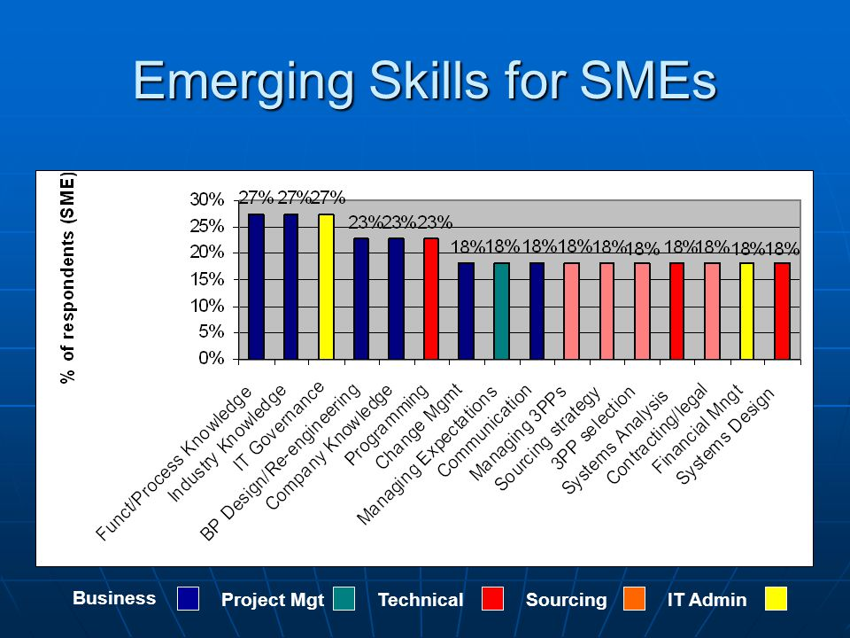 Emerging Skills for SMEs Business Project MgtTechnicalSourcingIT Admin