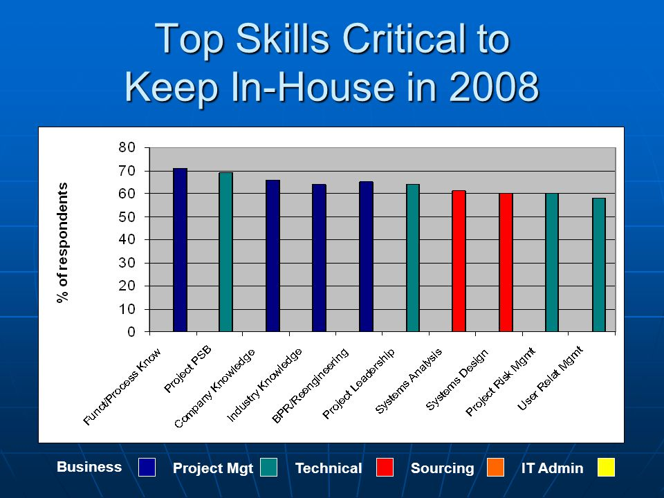 Top Skills Critical to Keep In-House in 2008 Business Project MgtTechnicalSourcingIT Admin