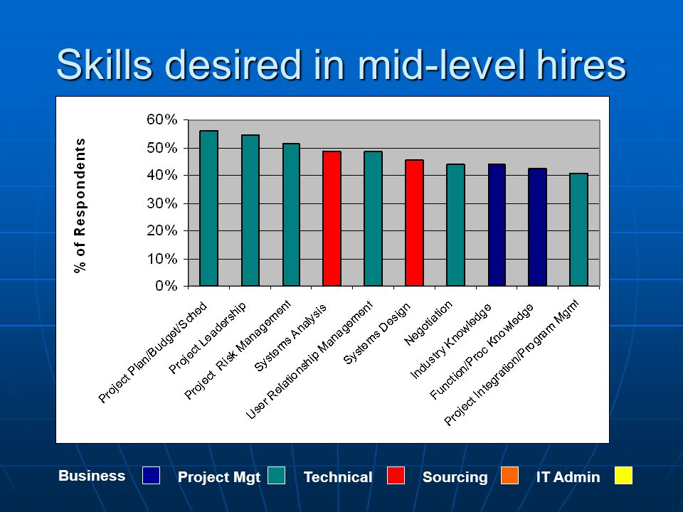 Skills desired in mid-level hires Business Project MgtTechnicalSourcingIT Admin