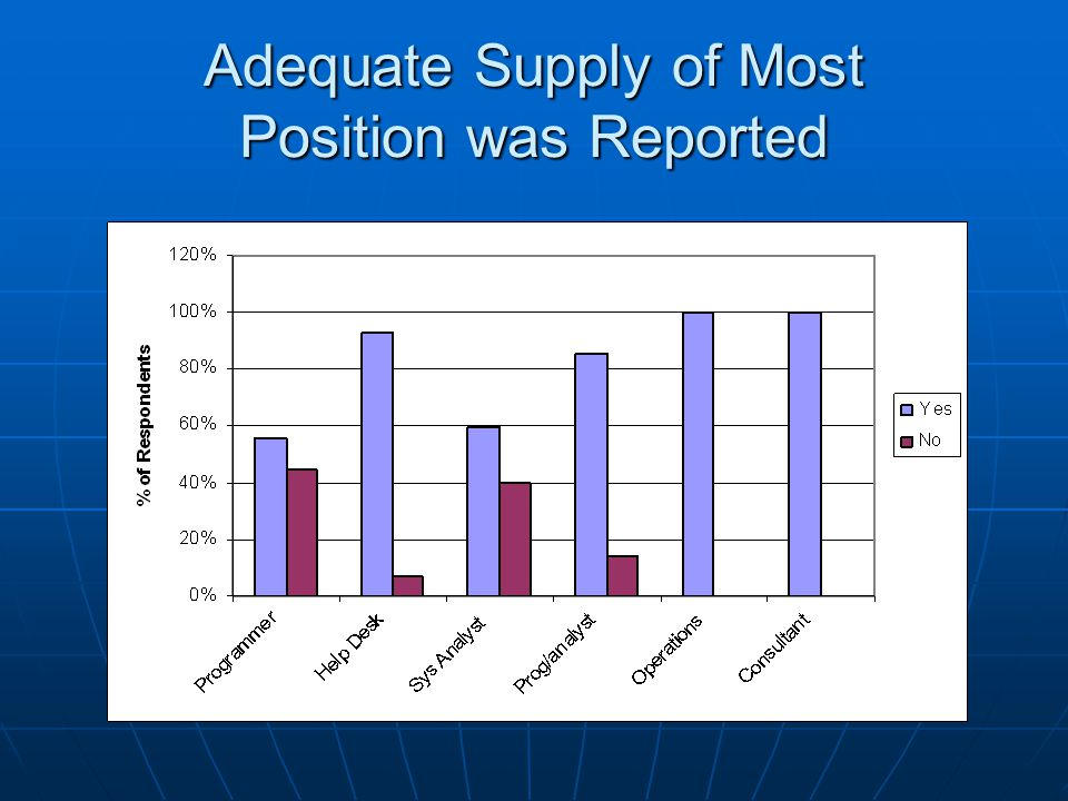 Adequate Supply of Most Position was Reported