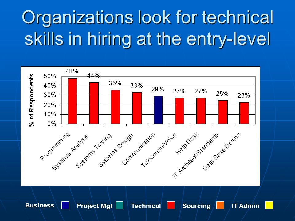 Organizations look for technical skills in hiring at the entry-level Business Project MgtTechnicalSourcingIT Admin