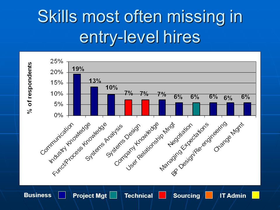 Skills most often missing in entry-level hires Business Project MgtTechnicalSourcingIT Admin