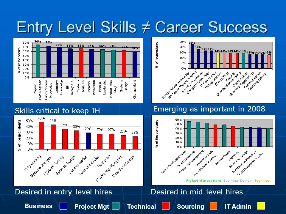 Entry Level Skills ≠ Career Success Business Project MgtTechnicalSourcingIT Admin Skills critical to keep IH Emerging as important in 2008 Desired in entry-level hiresDesired in mid-level hires