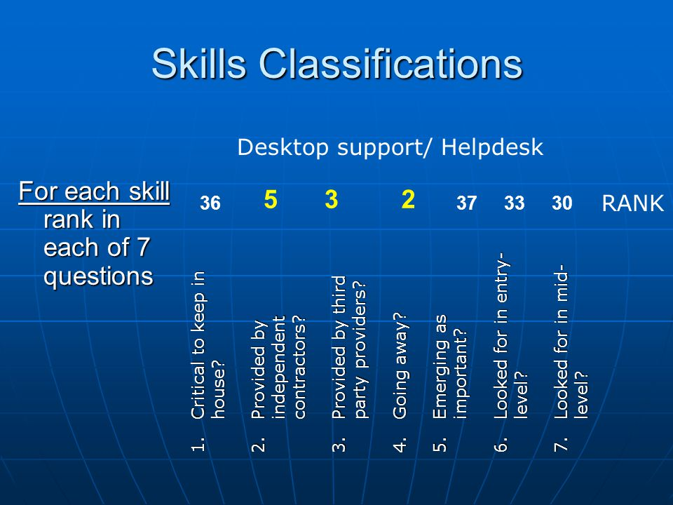 Skills Classifications For each skill rank in each of 7 questions 1.Critical to keep in house? 2.Provided by independent contractors? 3.Provided by th