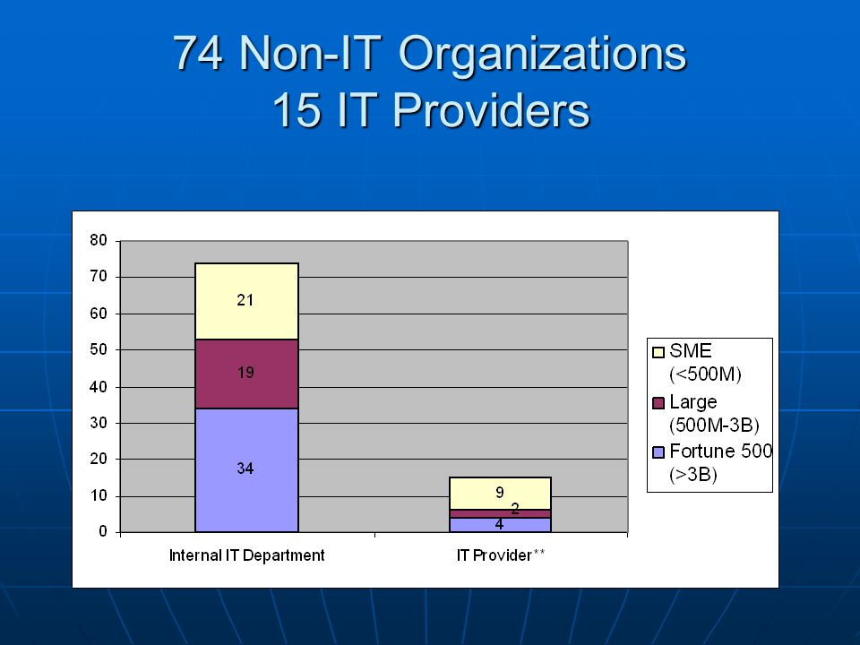 74 Non-IT Organizations 15 IT Providers