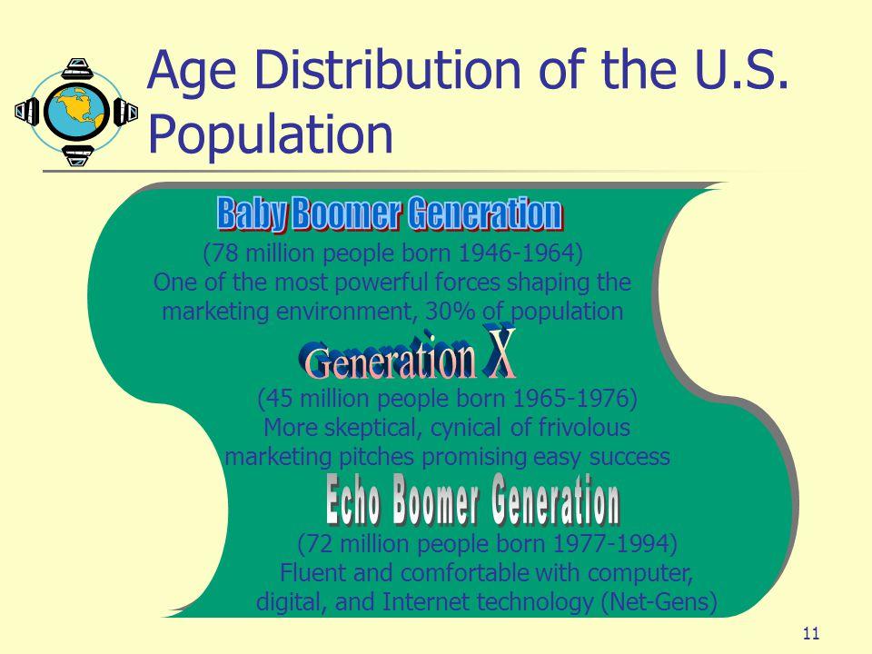 11 Age Distribution of the U.S.