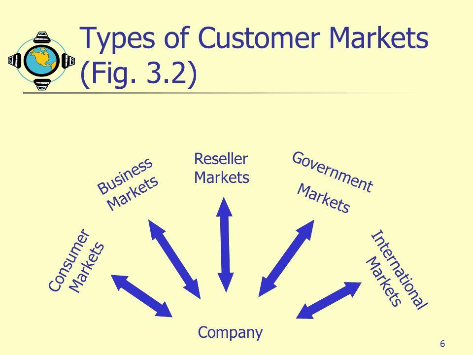 6 Types of Customer Markets (Fig.