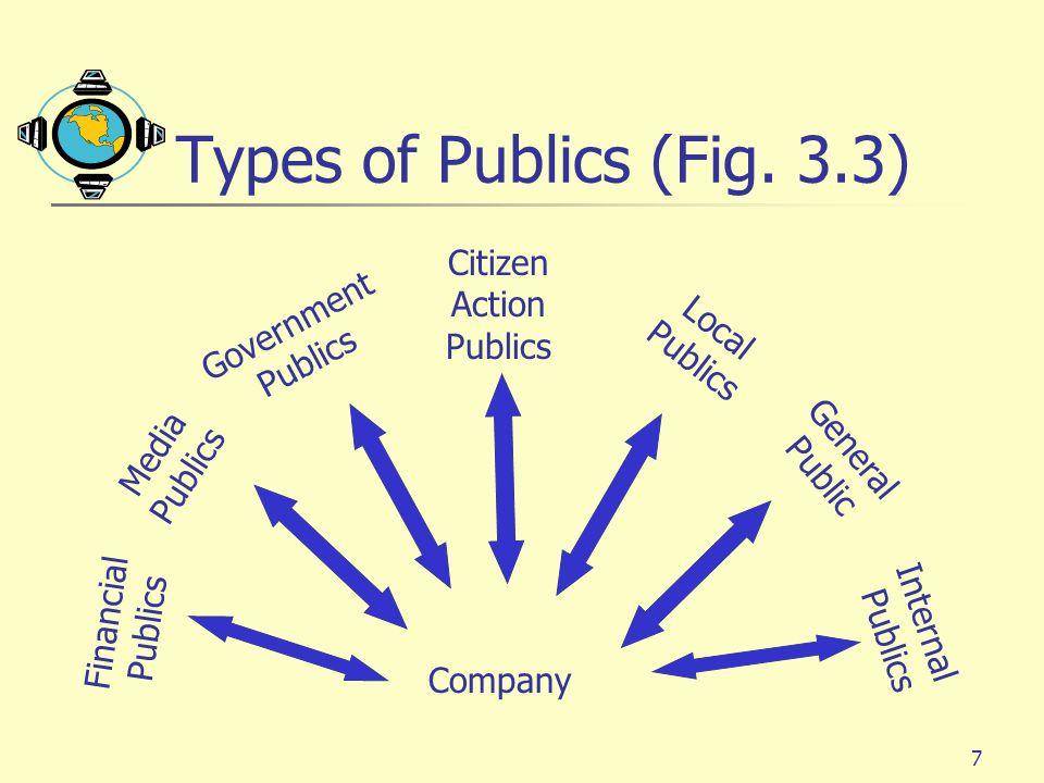7 Types of Publics (Fig.