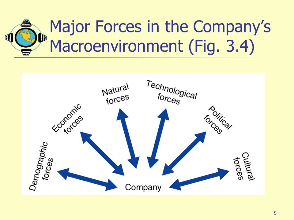8 Major Forces in the Company's Macroenvironment (Fig. 3.4)