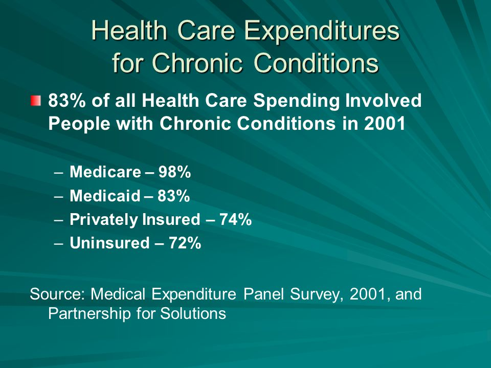 Health Care Expenditures for Chronic Conditions 83% of all Health Care Spending Involved People with Chronic Conditions in 2001 – –Medicare – 98% – –Medicaid – 83% – –Privately Insured – 74% – –Uninsured – 72% Source: Medical Expenditure Panel Survey, 2001, and Partnership for Solutions