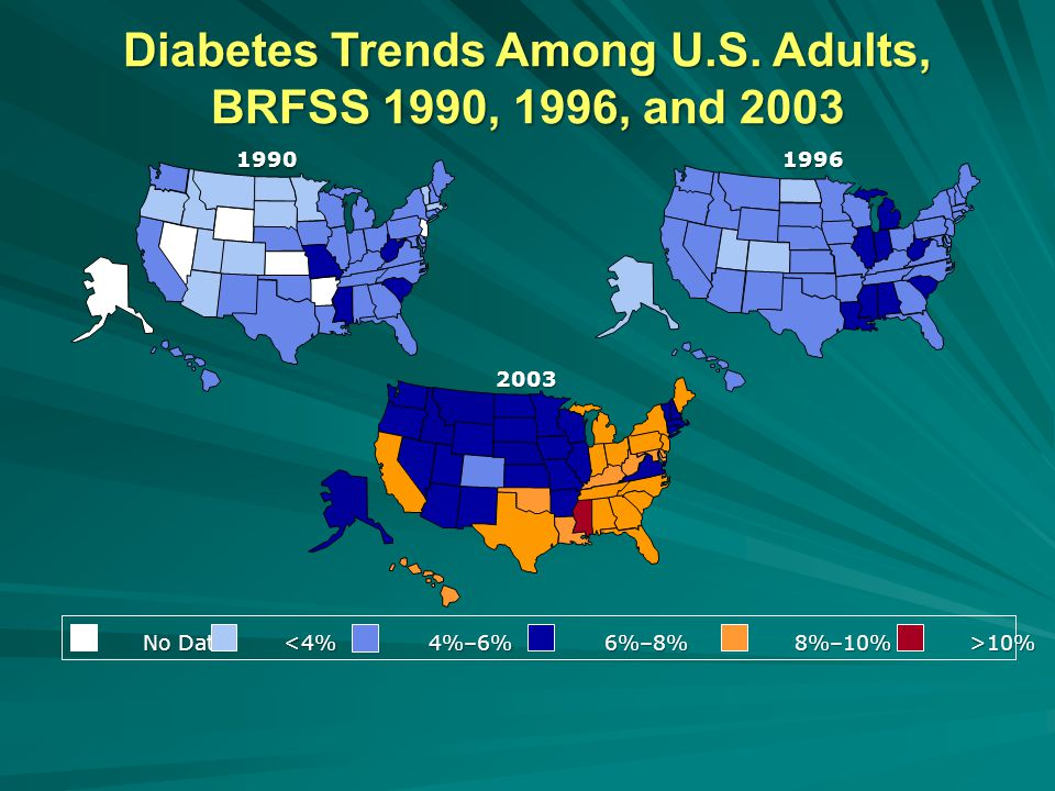 Diabetes Trends Among U.S. Adults, BRFSS 1990, 1996, and 2003 19901996 2003 No Data 10%
