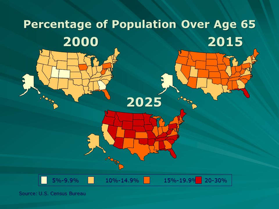 Percentage of Population Over Age 65 Source: U.S.