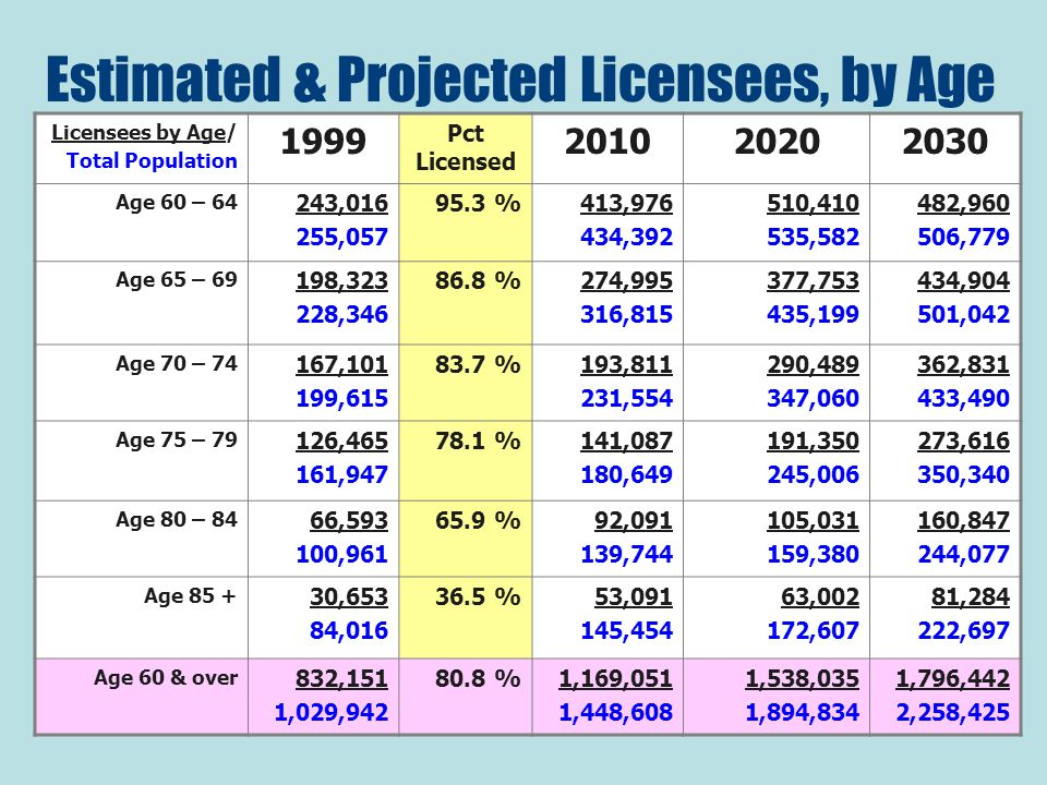 Estimated & Projected Licensees, by Age Licensees by Age/ Total Population 1999 Pct Licensed 201020202030 Age 60 – 64 243,016 255,057 95.3 %413,976 434,392 510,410 535,582 482,960 506,779 Age 65 – 69 198,323 228,346 86.8 %274,995 316,815 377,753 435,199 434,904 501,042 Age 70 – 74 167,101 199,615 83.7 %193,811 231,554 290,489 347,060 362,831 433,490 Age 75 – 79 126,465 161,947 78.1 %141,087 180,649 191,350 245,006 273,616 350,340 Age 80 – 84 66,593 100,961 65.9 %92,091 139,744 105,031 159,380 160,847 244,077 Age 85 + 30,653 84,016 36.5 %53,091 145,454 63,002 172,607 81,284 222,697 Age 60 & over 832,151 1,029,942 80.8 %1,169,051 1,448,608 1,538,035 1,894,834 1,796,442 2,258,425