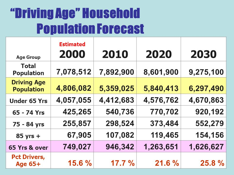 Driving Age Household Population Forecast Age Group Estimated 2000201020202030 Total Population 7,078,5127,892,9008,601,9009,275,100 Driving Age Population 4,806,0825,359,0255,840,4136,297,490 Under 65 Yrs 4,057,0554,412,6834,576,7624,670,863 65 - 74 Yrs 425,265540,736770,702920,192 75 - 84 yrs 255,857298,524373,484552,279 85 yrs + 67,905107,082119,465154,156 65 Yrs & over 749,027946,3421,263,6511,626,627 Pct Drivers, Age 65+ 15.6 %17.7 %21.6 %25.8 %