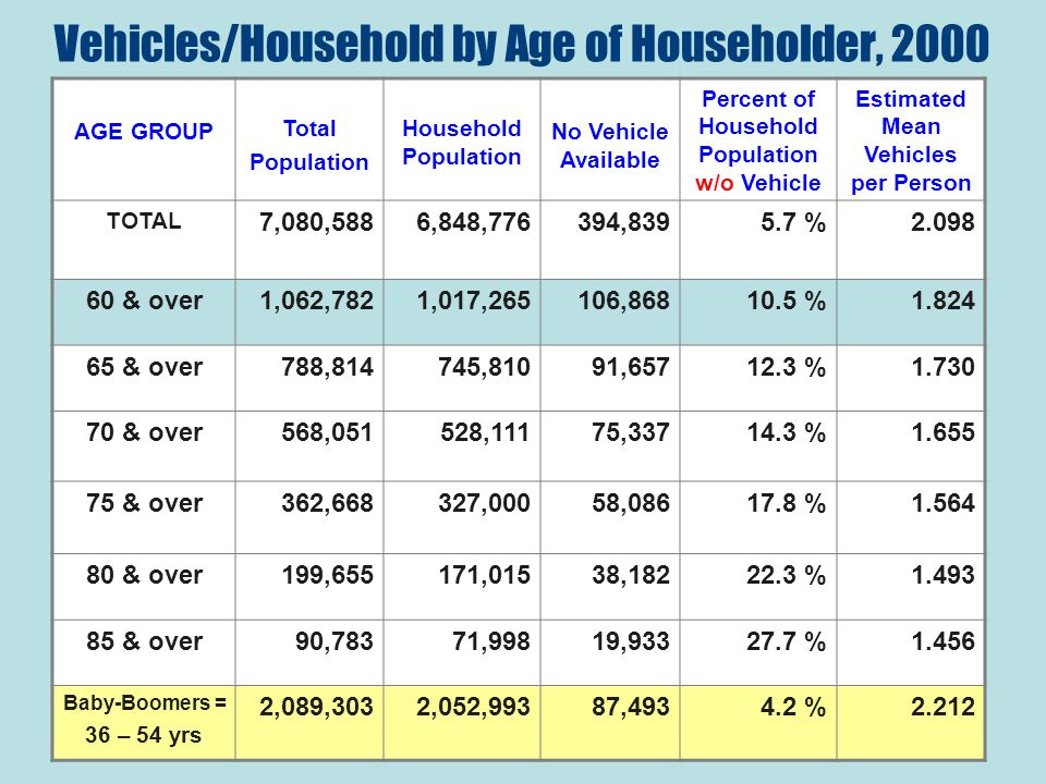 Vehicles/Household by Age of Householder, 2000 AGE GROUP Total Population Household Population No Vehicle Available Percent of Household Population w/o Vehicle Estimated Mean Vehicles per Person TOTAL 7,080,5886,848,776394,8395.7 %2.098 60 & over1,062,7821,017,265106,86810.5 %1.824 65 & over788,814745,81091,65712.3 %1.730 70 & over568,051528,11175,33714.3 %1.655 75 & over362,668327,00058,08617.8 %1.564 80 & over199,655171,01538,18222.3 %1.493 85 & over90,78371,99819,93327.7 %1.456 Baby-Boomers = 36 – 54 yrs 2,089,3032,052,99387,4934.2 %2.212