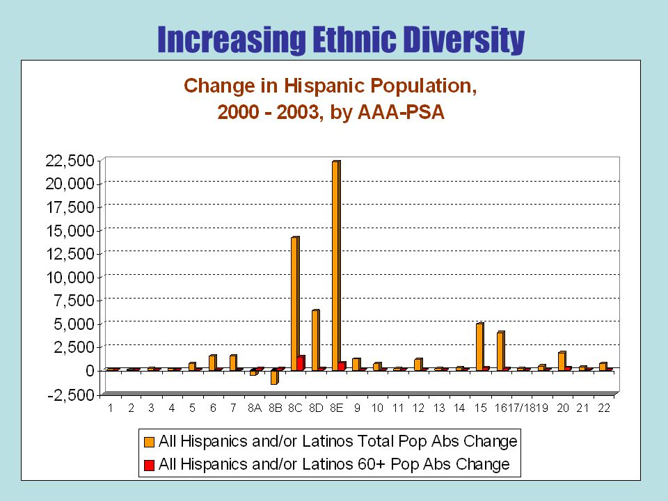 Increasing Ethnic Diversity