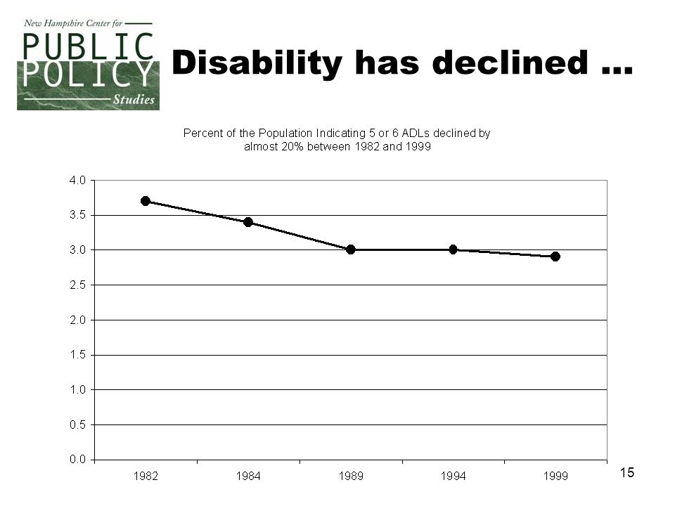 15 Disability has declined …