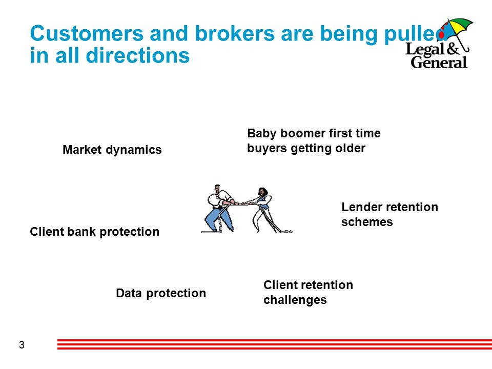3 Market dynamics Baby boomer first time buyers getting older Lender retention schemes Client retention challenges Data protection Client bank protection Customers and brokers are being pulled in all directions