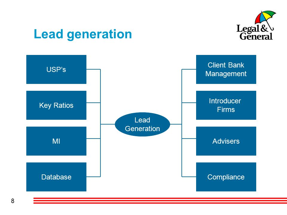 8 Lead generation Database MI Key Ratios USP's Client Bank Management Introducer Firms Compliance Advisers Lead Generation