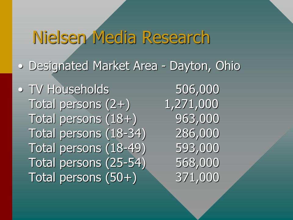 Nielsen Media Research Designated Market Area - Dayton, OhioDesignated Market Area - Dayton, Ohio TV Households 506,000 Total persons (2+)1,271,000 Total persons (18+) 963,000 Total persons (18-34) 286,000 Total persons (18-49) 593,000 Total persons (25-54) 568,000 Total persons (50+) 371,000TV Households 506,000 Total persons (2+)1,271,000 Total persons (18+) 963,000 Total persons (18-34) 286,000 Total persons (18-49) 593,000 Total persons (25-54) 568,000 Total persons (50+) 371,000