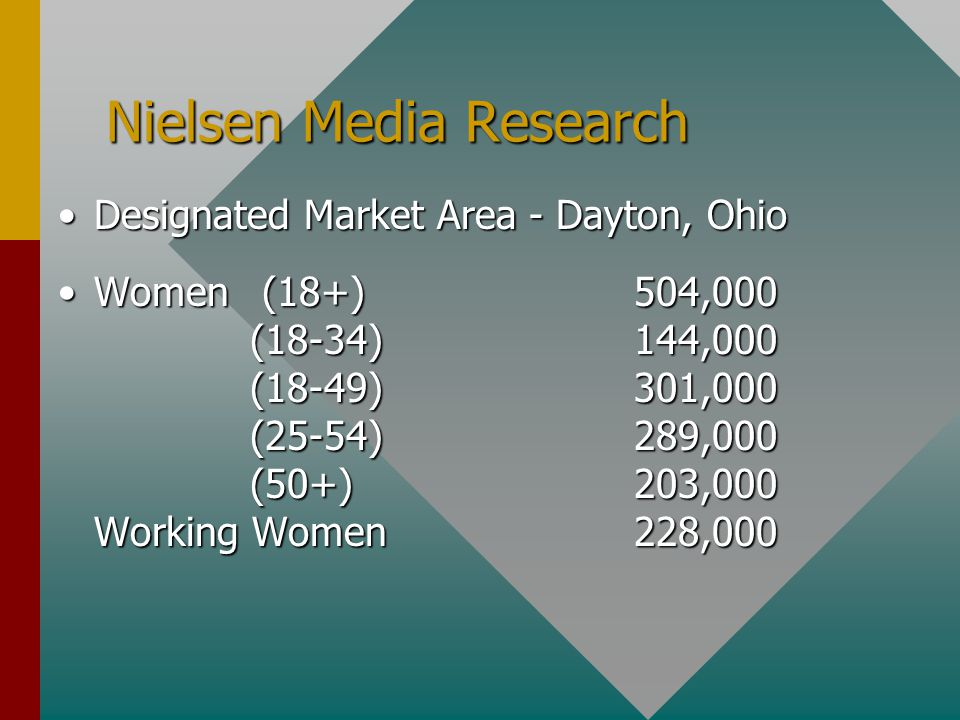 Nielsen Media Research Designated Market Area - Dayton, OhioDesignated Market Area - Dayton, Ohio Women (18+)504,000 (18-34)144,000 (18-49)301,000 (25-54)289,000 (50+)203,000 Working Women228,000Women (18+)504,000 (18-34)144,000 (18-49)301,000 (25-54)289,000 (50+)203,000 Working Women228,000