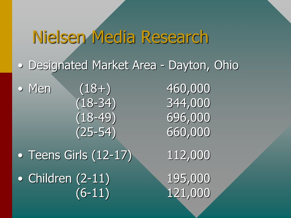 Nielsen Media Research Designated Market Area - Dayton, OhioDesignated Market Area - Dayton, Ohio Men (18+) 460,000 (18-34) 344,000 (18-49) 696,000 (25-54) 660,000Men (18+) 460,000 (18-34) 344,000 (18-49) 696,000 (25-54) 660,000 Teens Girls (12-17) 112,000Teens Girls (12-17) 112,000 Children (2-11) 195,000 (6-11) 121,000Children (2-11) 195,000 (6-11) 121,000