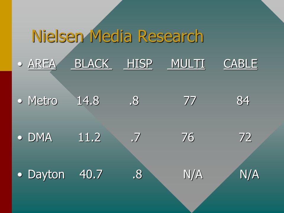 Nielsen Media Research AREA BLACK HISP MULTI CABLEAREA BLACK HISP MULTI CABLE Metro 14.8.8 77 84Metro 14.8.8 77 84 DMA 11.2.7 76 72DMA 11.2.7 76 72 Dayton 40.7.8 N/A N/ADayton 40.7.8 N/A N/A