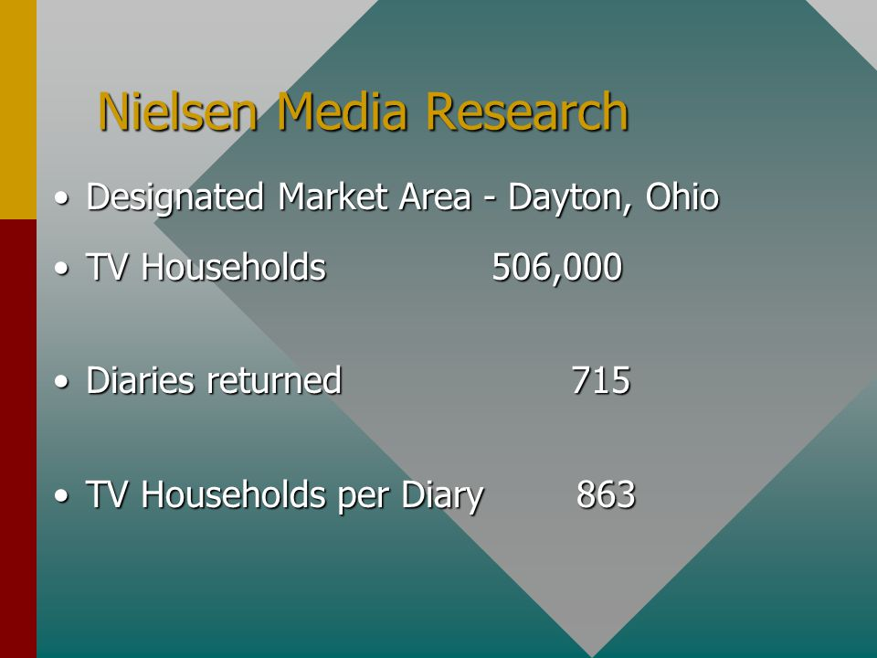 Nielsen Media Research Designated Market Area - Dayton, OhioDesignated Market Area - Dayton, Ohio TV Households506,000TV Households506,000 Diaries returned 715Diaries returned 715 TV Households per Diary 863TV Households per Diary 863