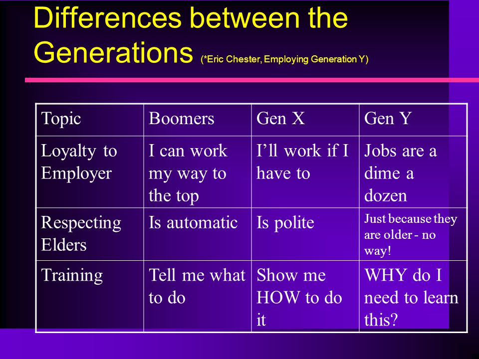 Differences between the Generations (*Eric Chester, Employing Generation Y) TopicBoomersGen XGen Y Loyalty to Employer I can work my way to the top I'll work if I have to Jobs are a dime a dozen Respecting Elders Is automaticIs polite Just because they are older - no way.