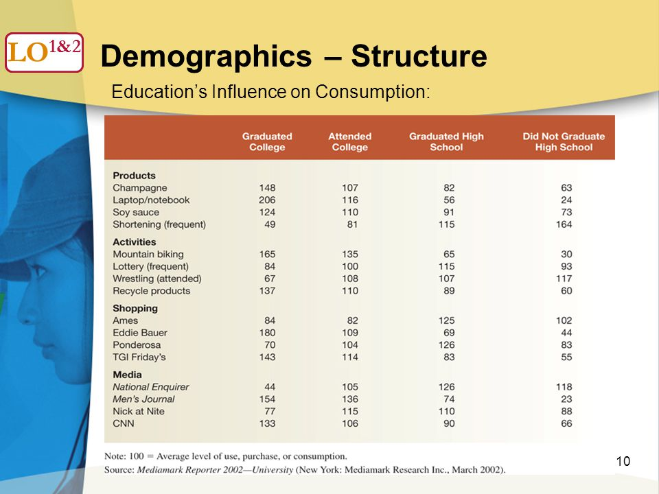 10 Demographics – Structure LO 1 Education's Influence on Consumption: LO 1&2