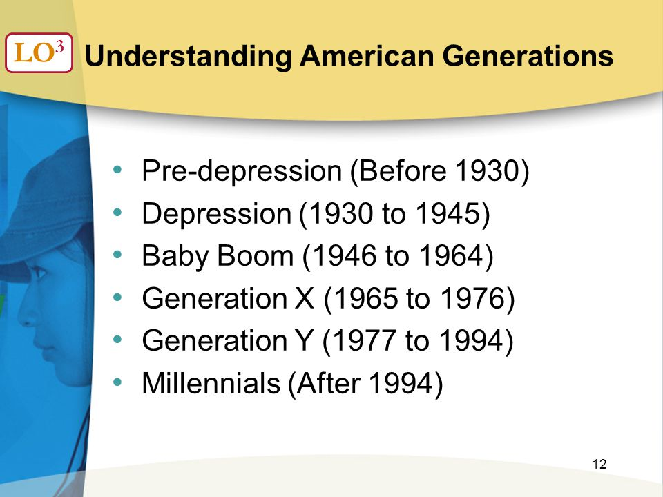 12 Understanding American Generations LO 3 Pre-depression (Before 1930) Depression (1930 to 1945) Baby Boom (1946 to 1964) Generation X (1965 to 1976) Generation Y (1977 to 1994) Millennials (After 1994)
