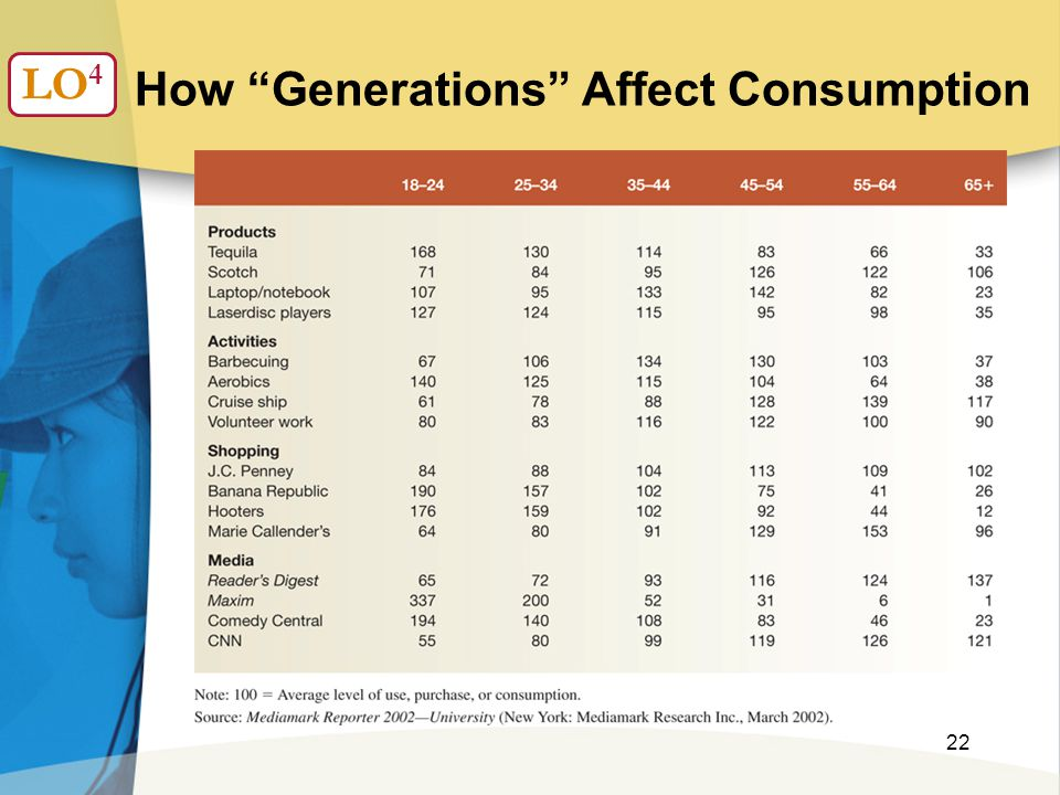 "22 How ""Generations"" Affect Consumption LO 4"
