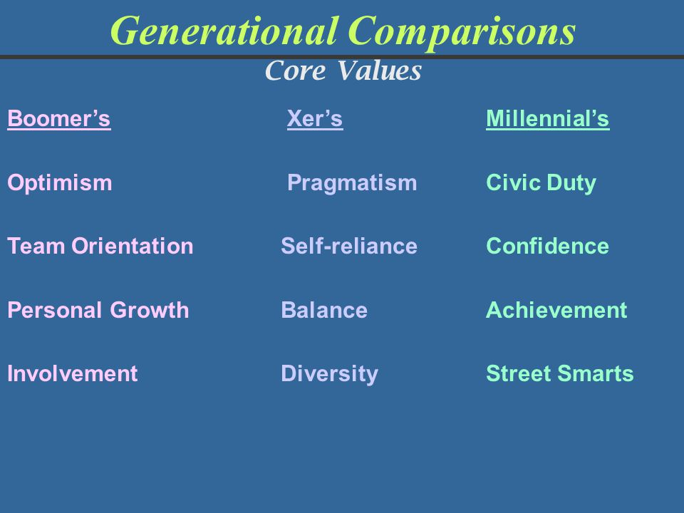Generational Comparisons Core Values Boomer's Xer's Millennial's Optimism PragmatismCivic Duty Team Orientation Self-relianceConfidence Personal Growt