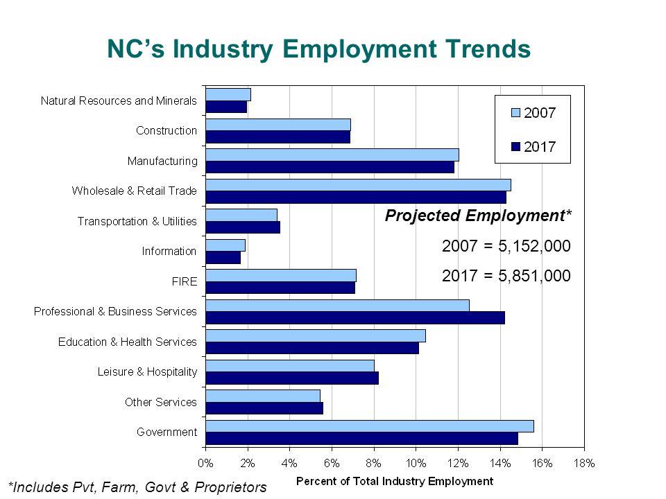 NC's Industry Employment Trends Projected Employment* 2007 = 5,152,000 2017 = 5,851,000 *Includes Pvt, Farm, Govt & Proprietors