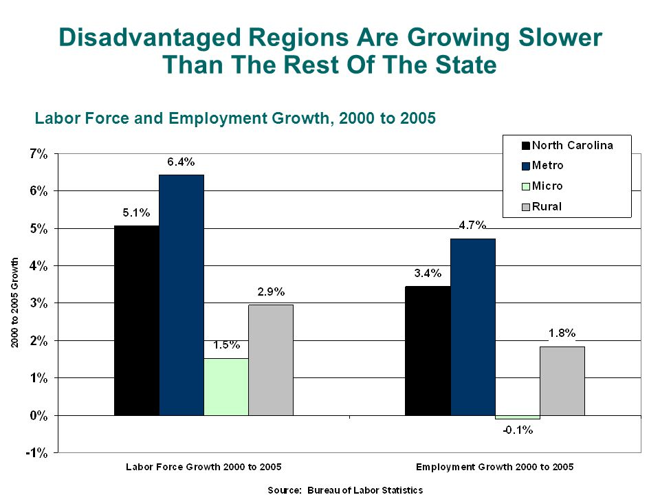 Disadvantaged Regions Are Growing Slower Than The Rest Of The State Labor Force and Employment Growth, 2000 to 2005