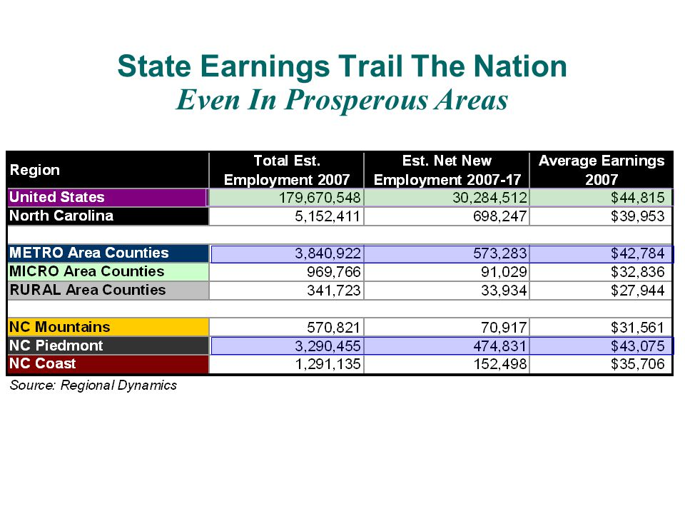 State Earnings Trail The Nation Even In Prosperous Areas